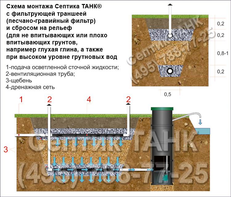 Танк 1 септик установка