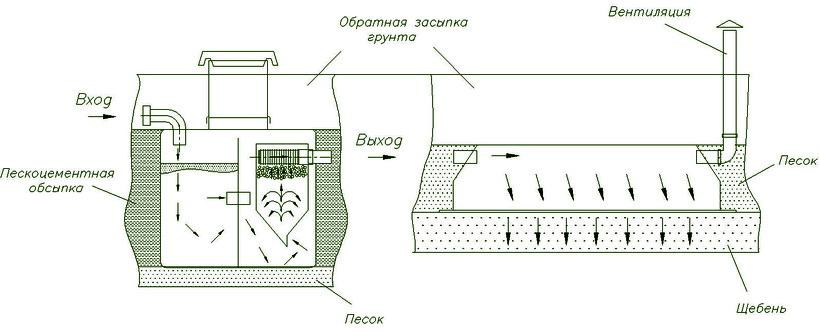 Установка септика танк универсал своими руками